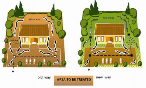 Low impact design image of the old way of landscaping versus the new way